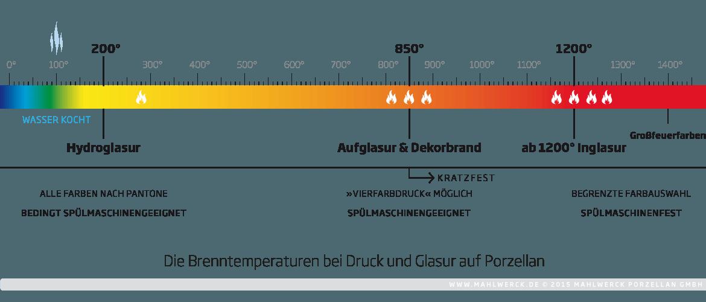 Brenntemperaturen von Druck und Glasur auf Porzellan